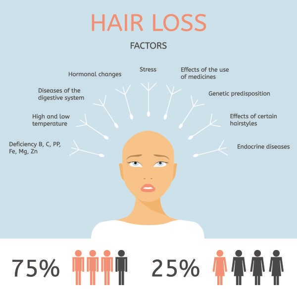 HAIR LOSS AND BALDNESS Causes | Hairloss Treatment